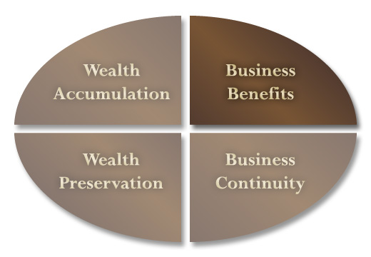 business-benefits-chart